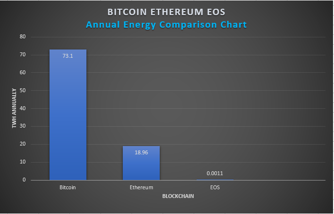 Energieverbrauch Bitcoin, Ethereum, EOS