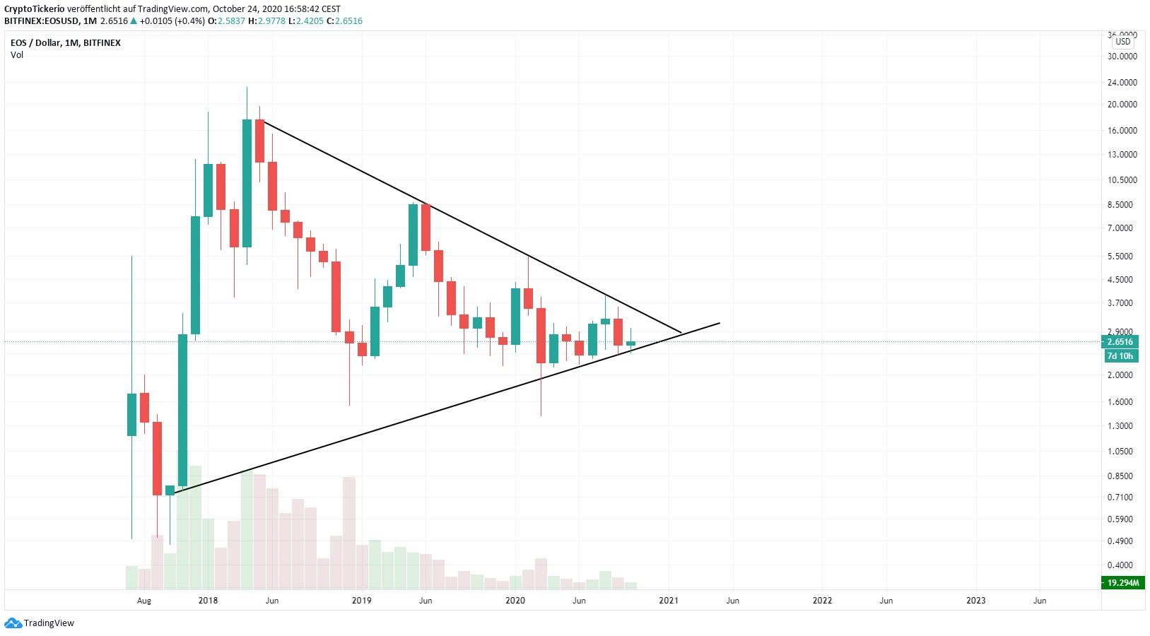 EOS Kurs mit einem Symmetrischen Dreieck