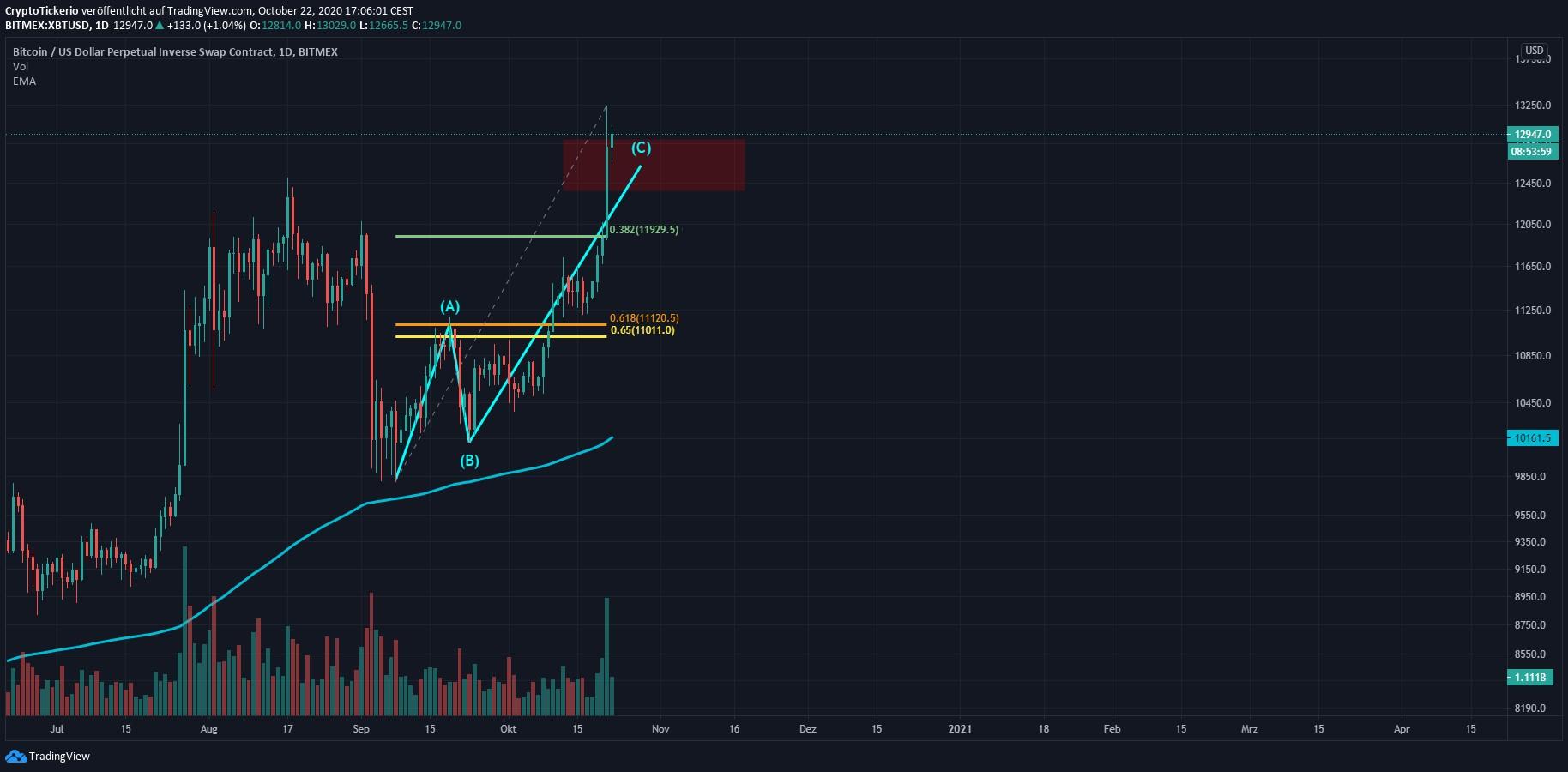 Bitcoin Kurs anstieg im Tageschart