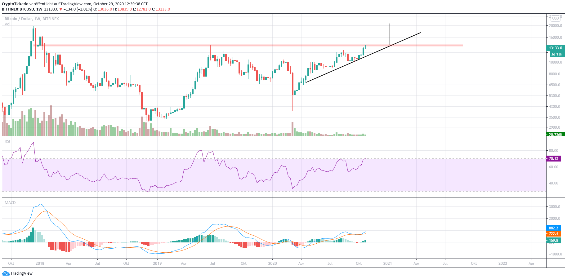 BTC/USD Wochenchart Aufsteigendes Dreieck