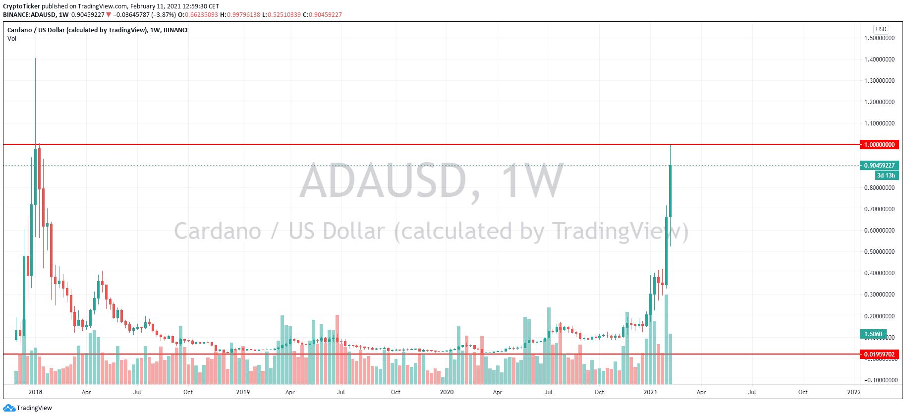 ADA/USD 1-Wochen-Chart - TradingView