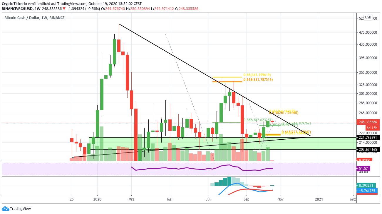 Bitcoin Cash (BCH) Kurs Prognose - bricht BCH den ...