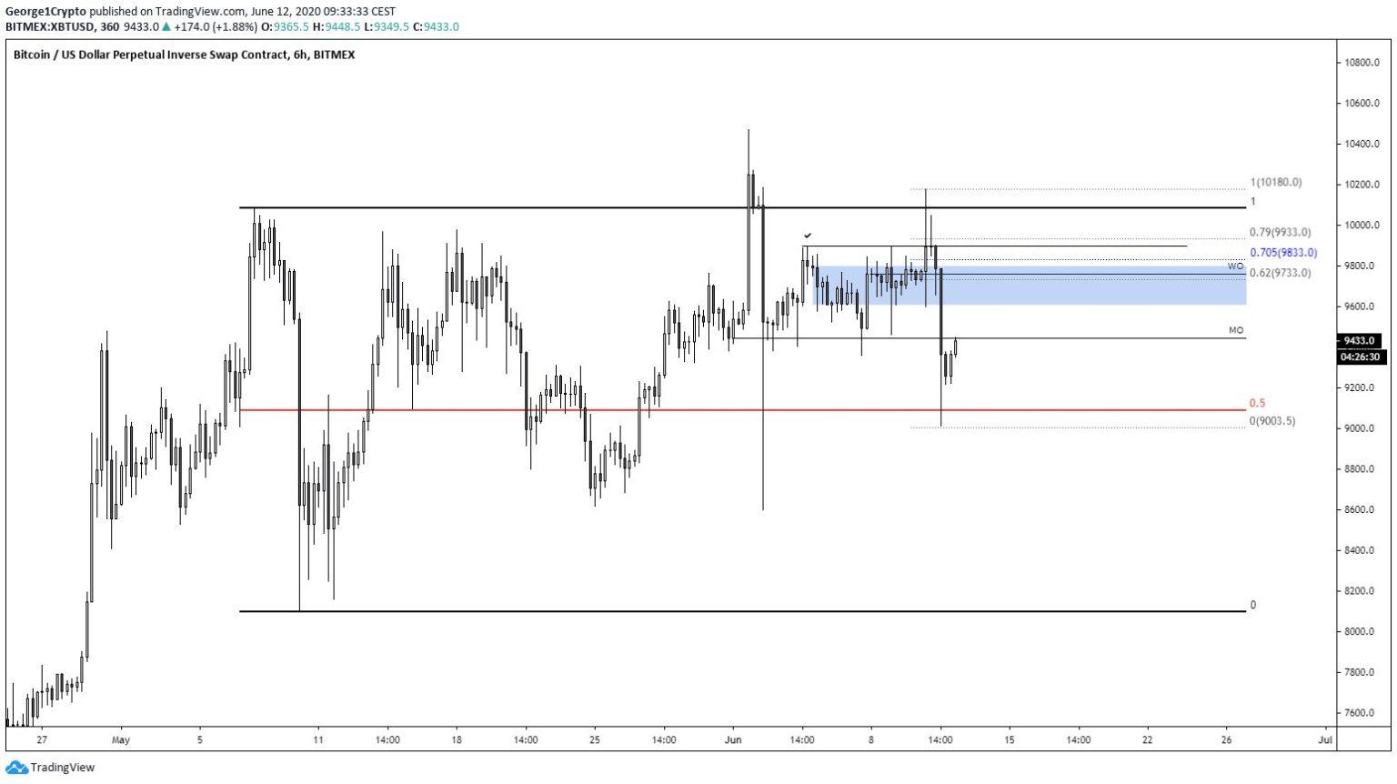Bitcoin: George1Crypto auf Tradingview