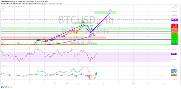 Abc news bitcoins to usd cryptocurrency charts usd