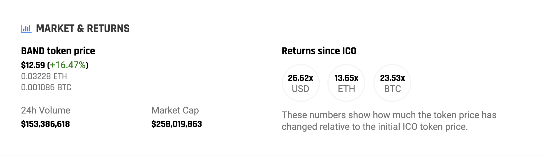 BAND Protocol's return on investment according to ICODrops