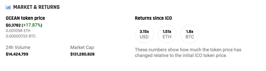 Ocean price performance since ICO