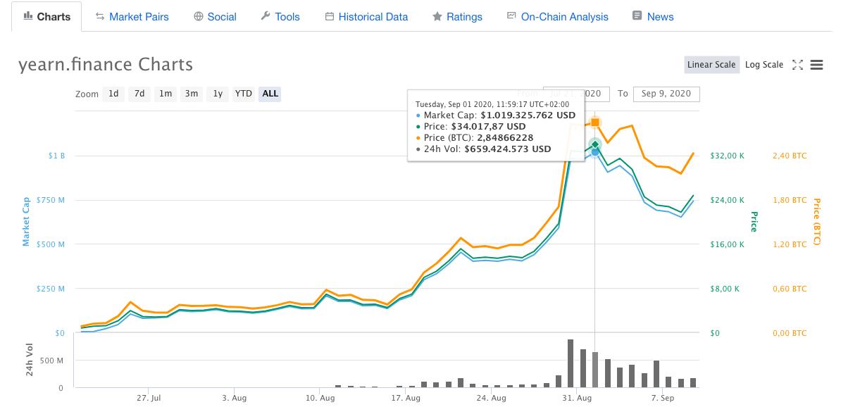 Yearn.Finance price development on coinmarketcap