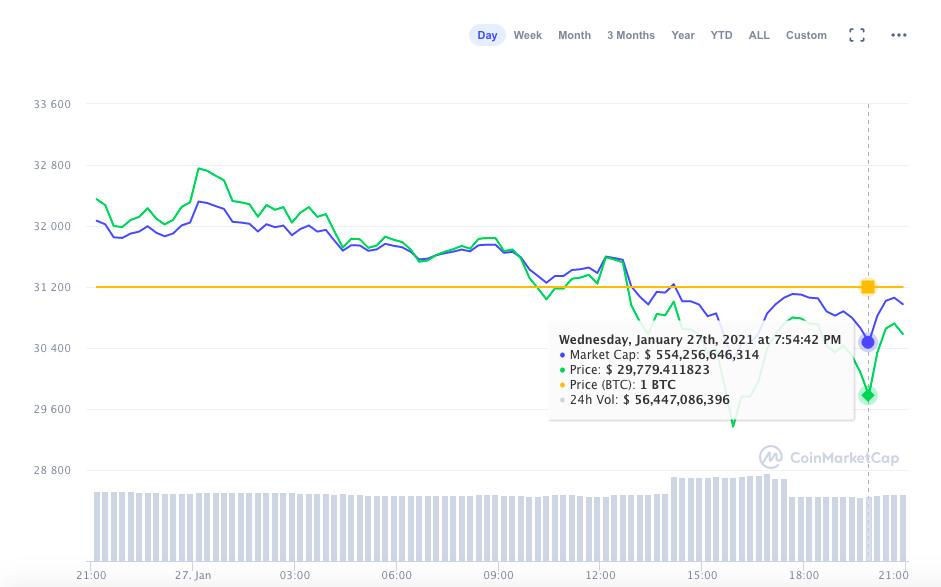 Bitcoin Kurs fällt unter die 30.000 Dollar – was tun?