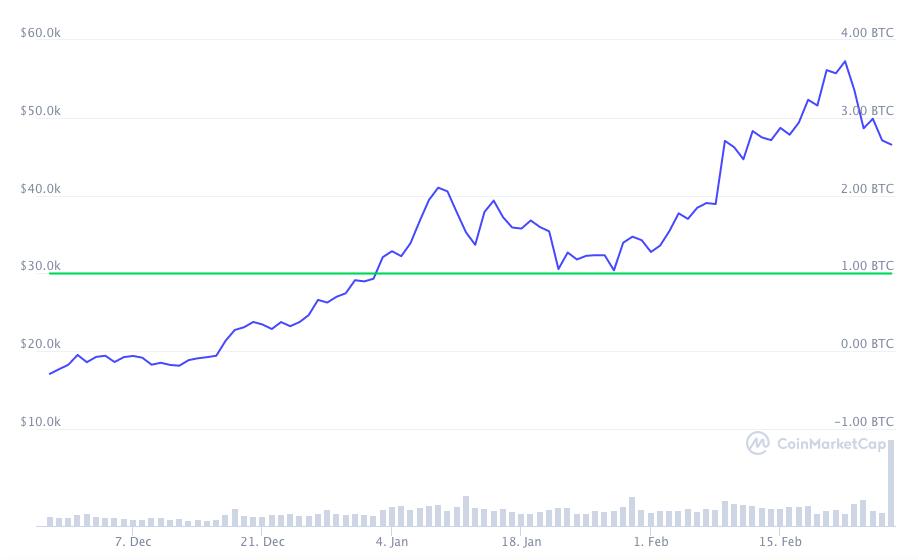 Bitcoin Kursverlauf 3 Monate