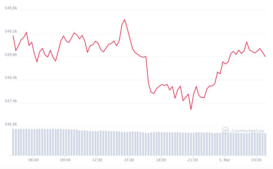 Bitcoin Kursverlauf letzte 24 Stunden