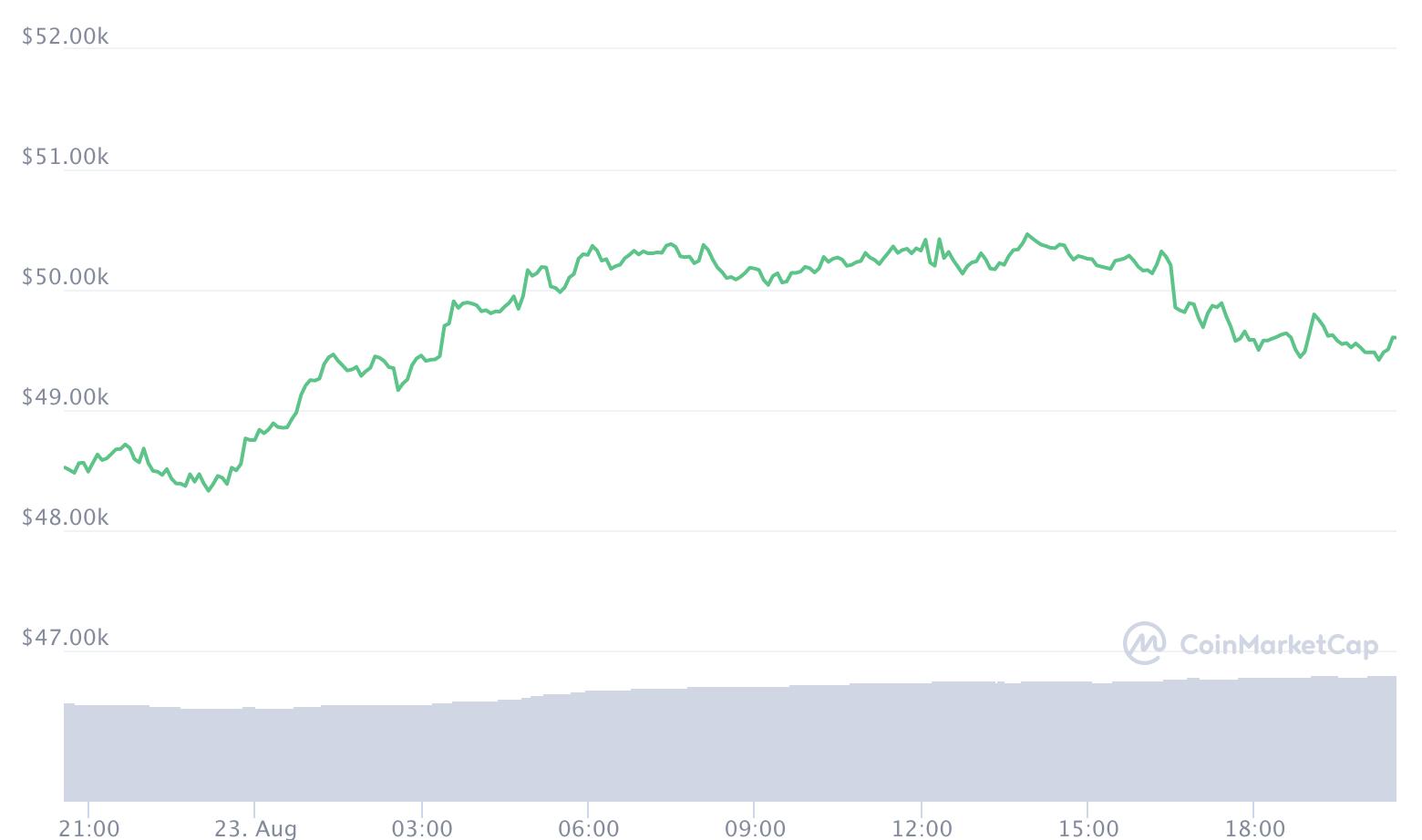 Bitcoin Widerstand 50.000 Dollar