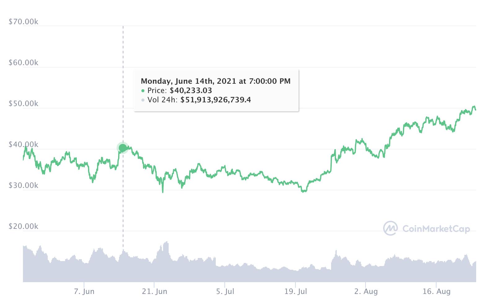 Bitcoin Verlauf 3 Monate