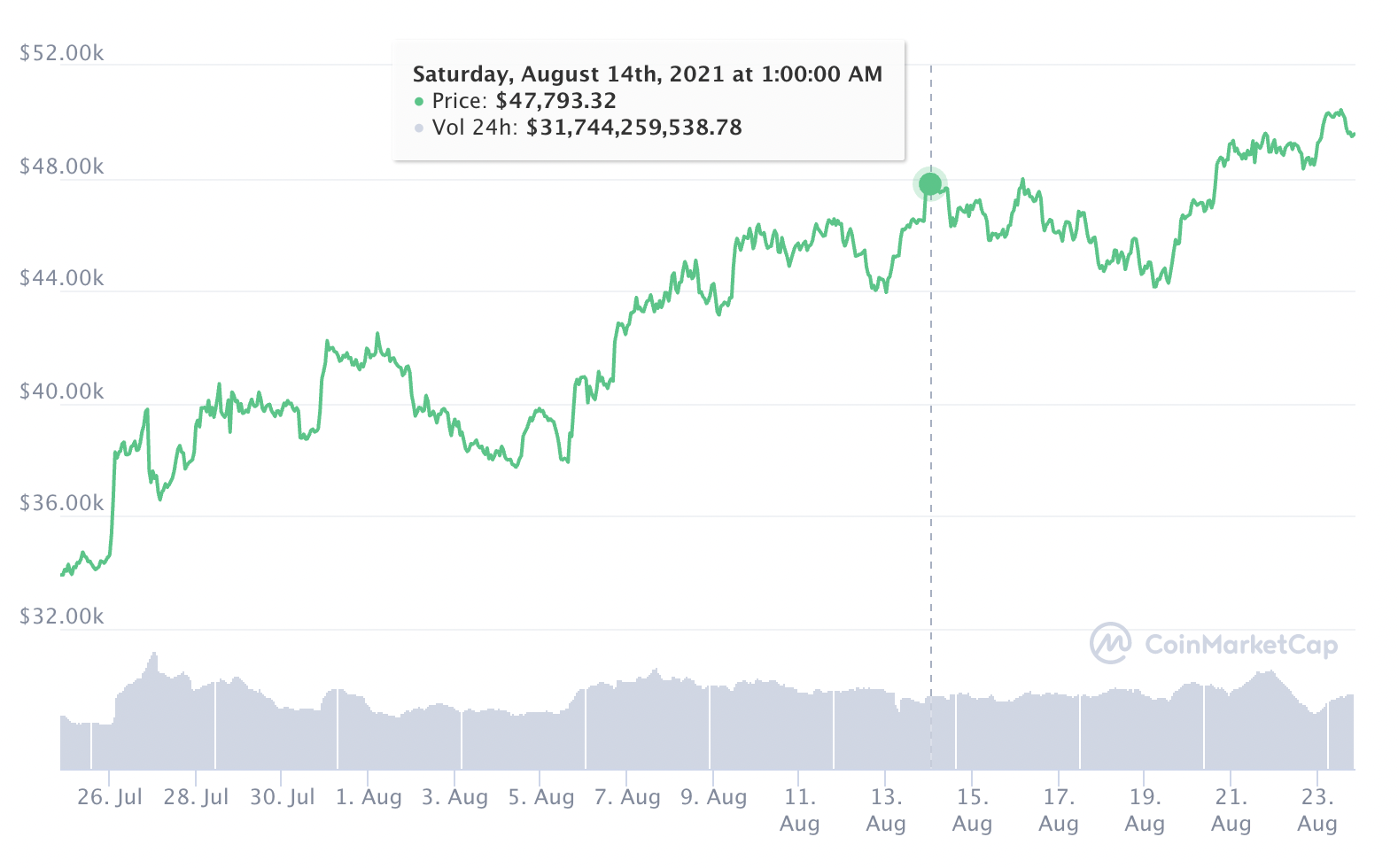Bitcoin Widerstand 48.000 Dollar