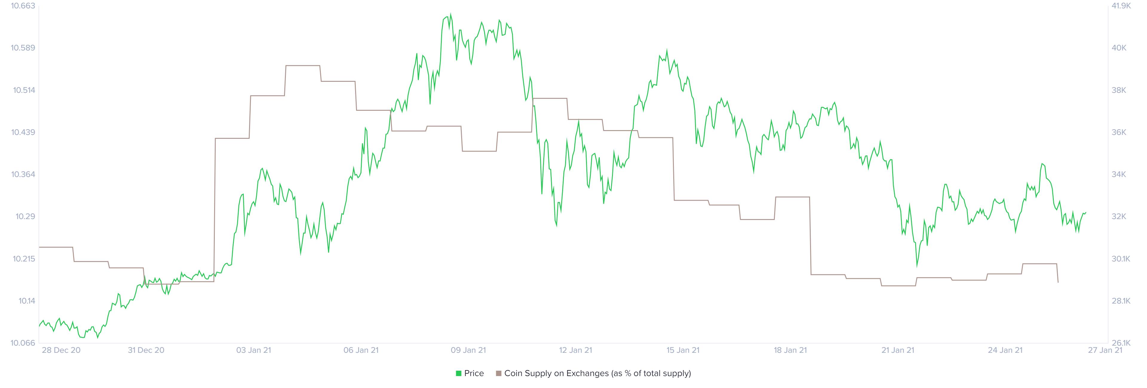 Bitcoinpreis und Bitcoins auf Kryptobörsen