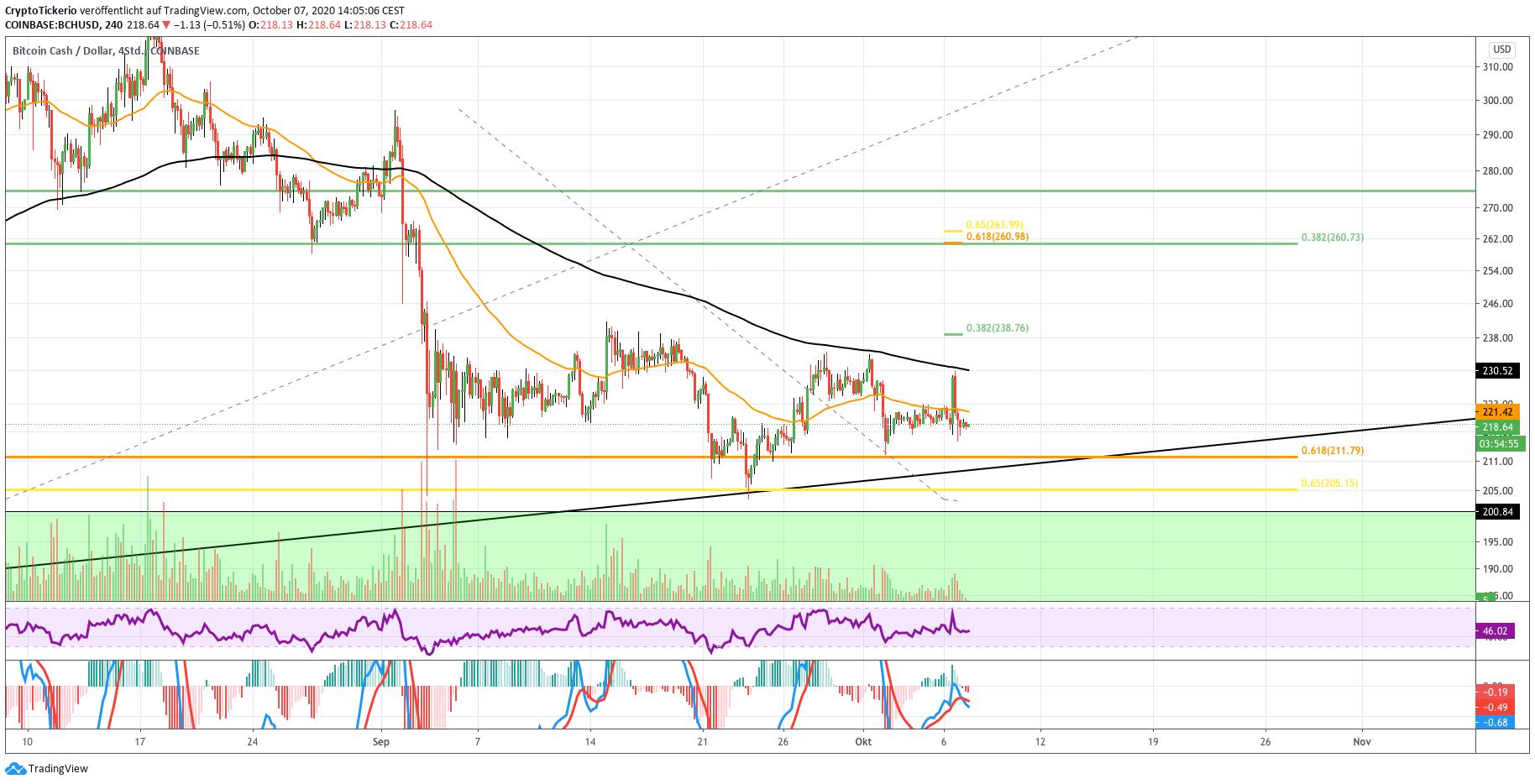 bitcoin cash kurs prognose