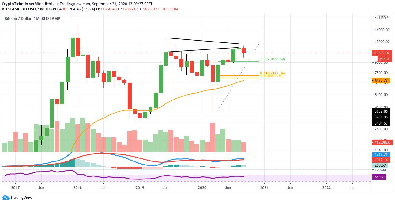 BTC/USD monthly price chart analysis