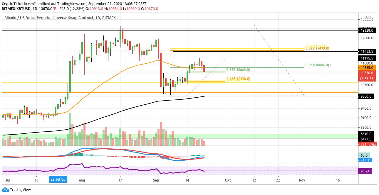 BTC/USD daily price chart analysis