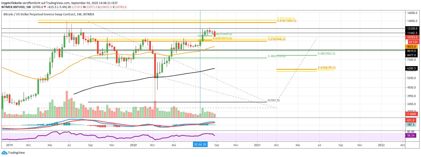 BTC/USD weekly price chart