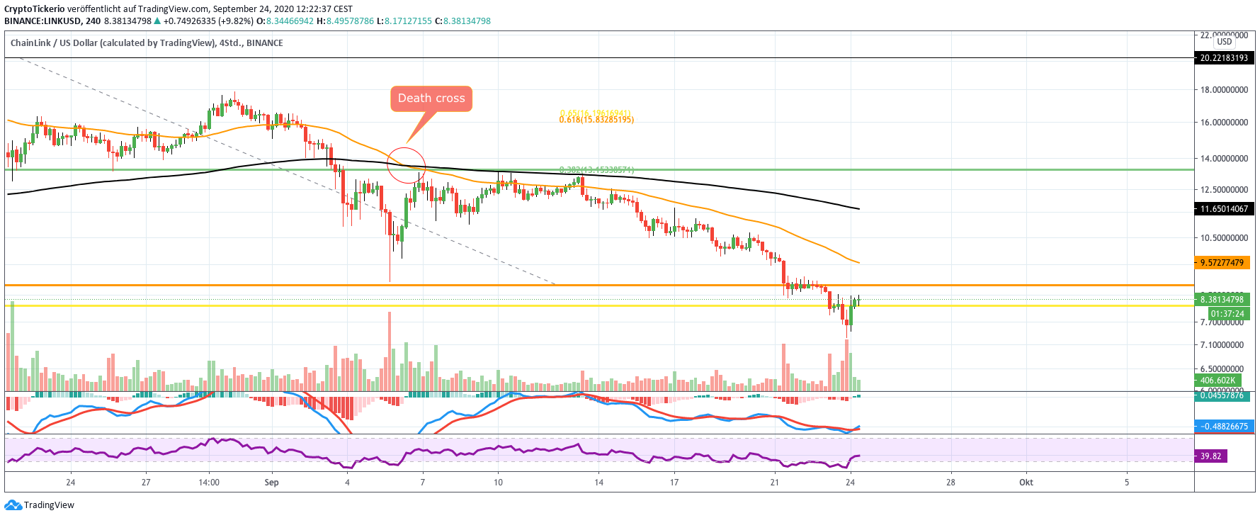LINK/USD 4H price chart analysis
