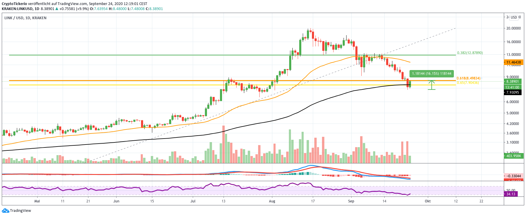 LINK/USD daily price chart analysis