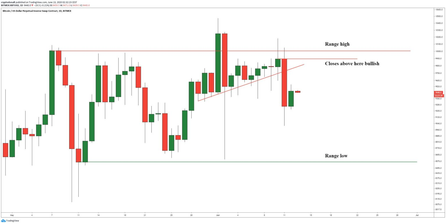 Bitcoin: cryptodonalt auf Tradingview