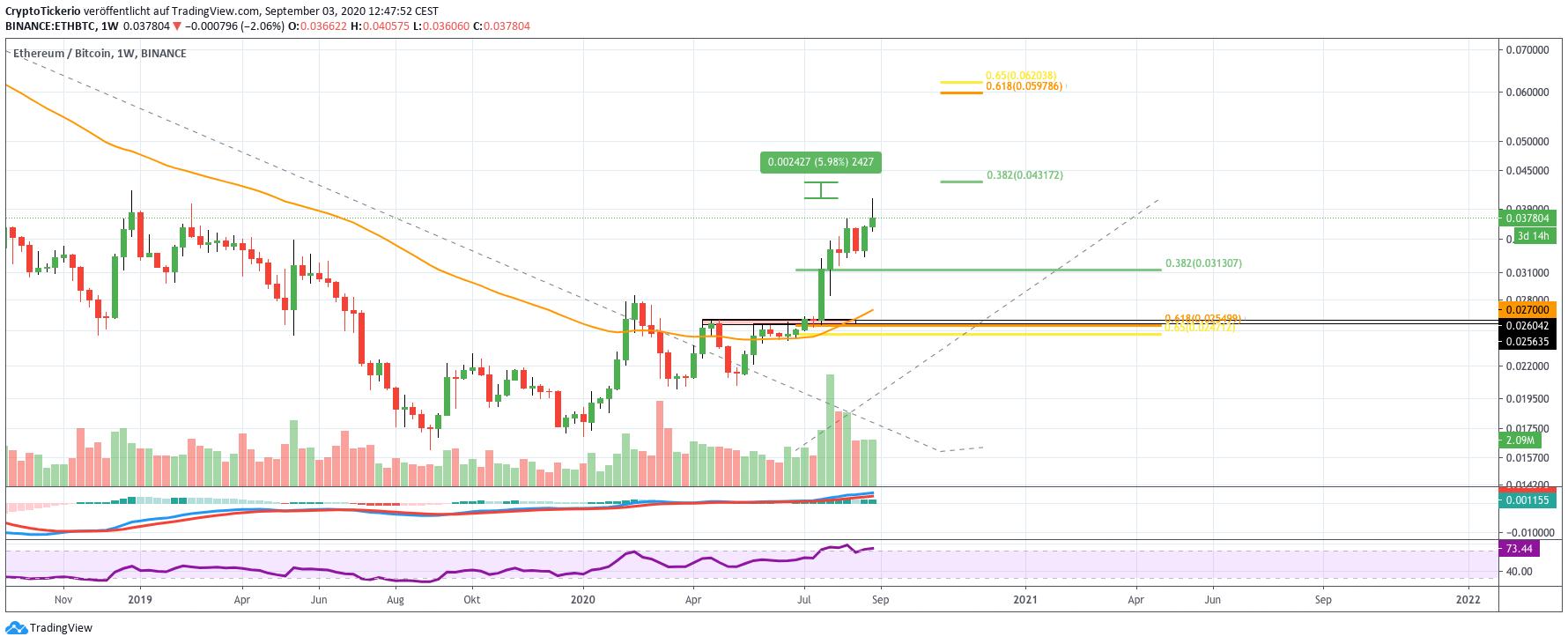 ETH/BTC Price Wekly Chart