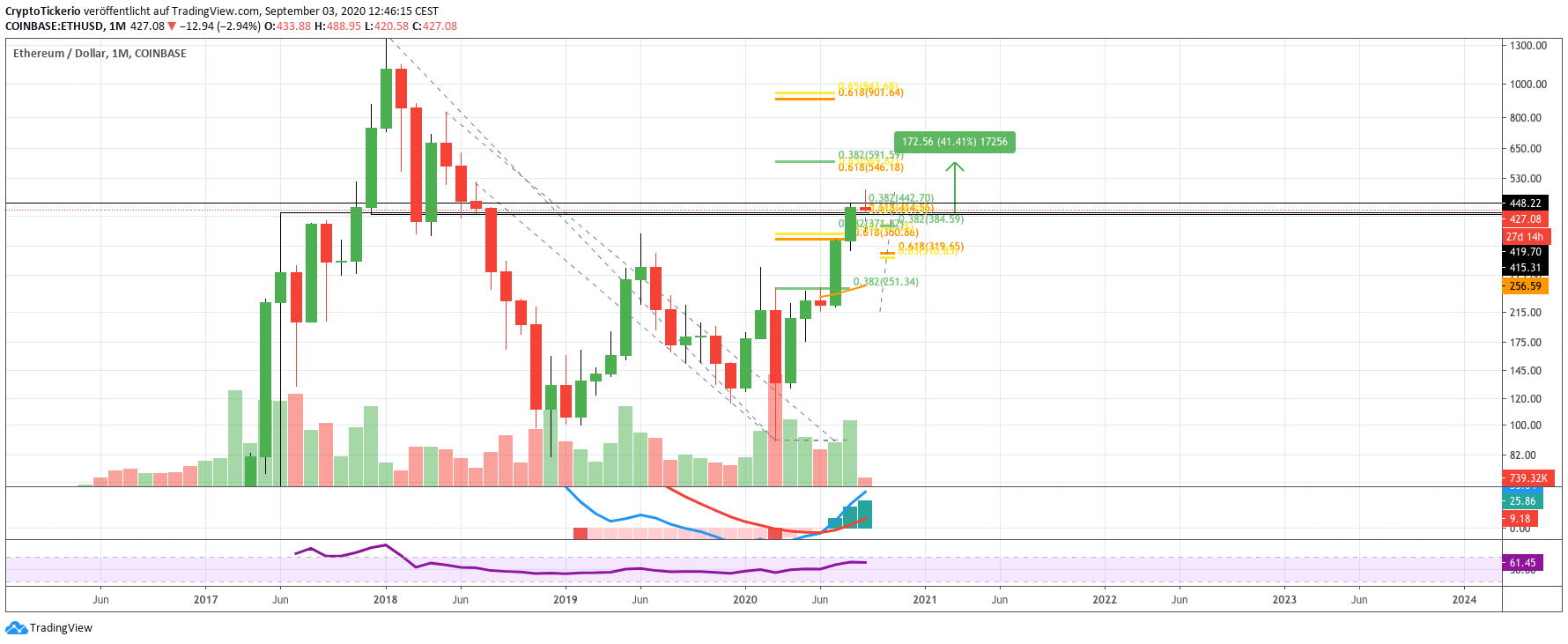 ETH/USD Price Monthly Chart