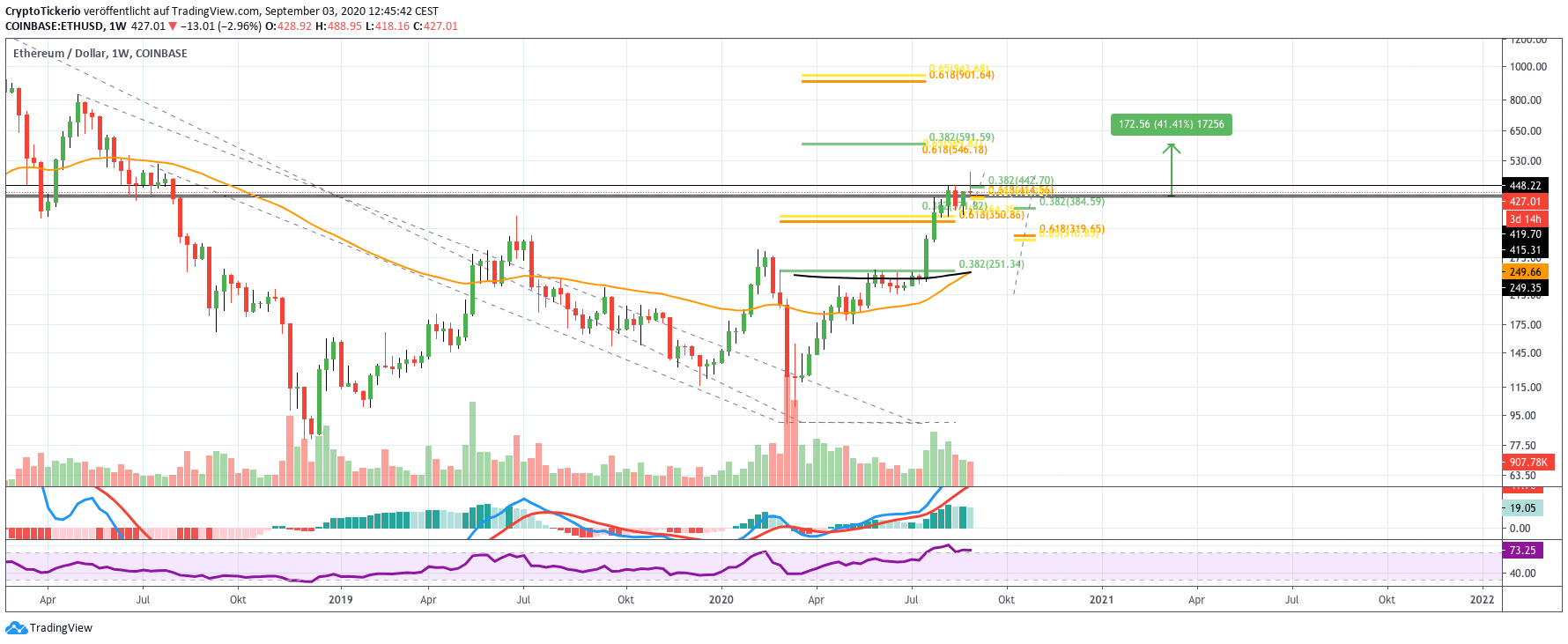 ETH/USD Price Weekly Chart