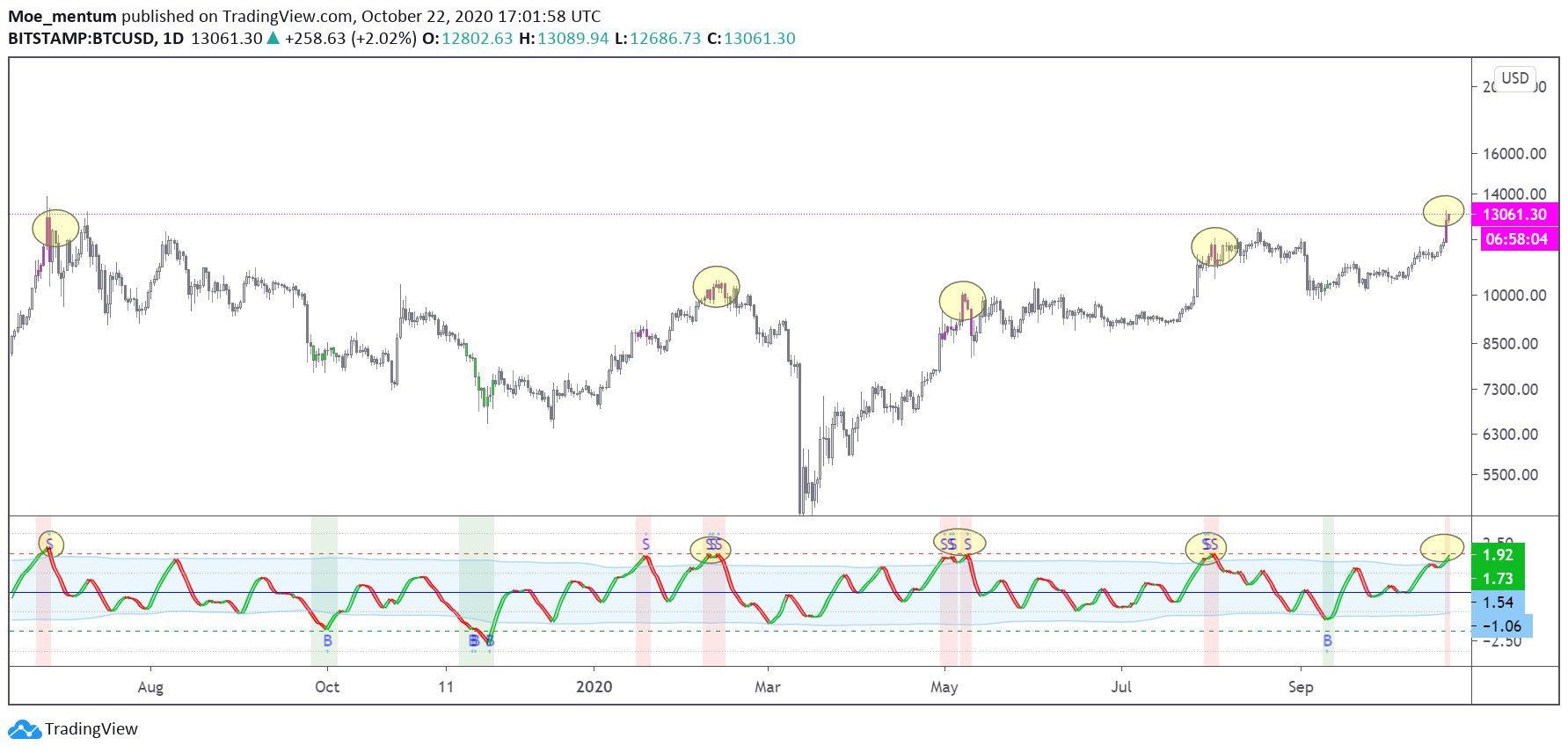 Bitcoinchart Tradingview