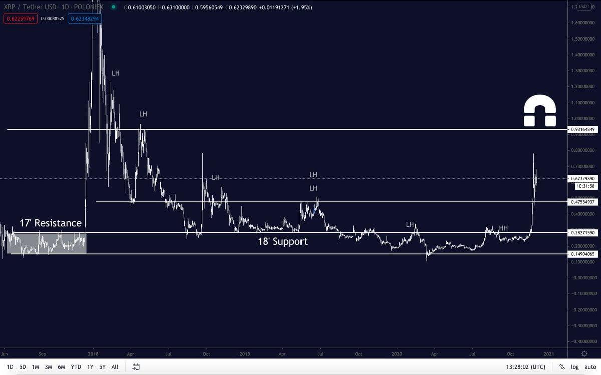 Trader behauptet, XRP stehe wegen Airdrop-Hype kurz davor, auf 1 Dollar zu steigen