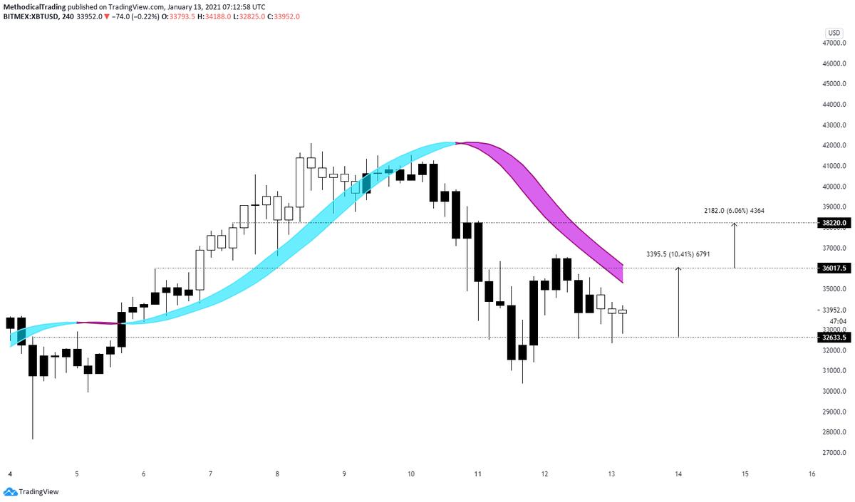BTC/USD TradingView