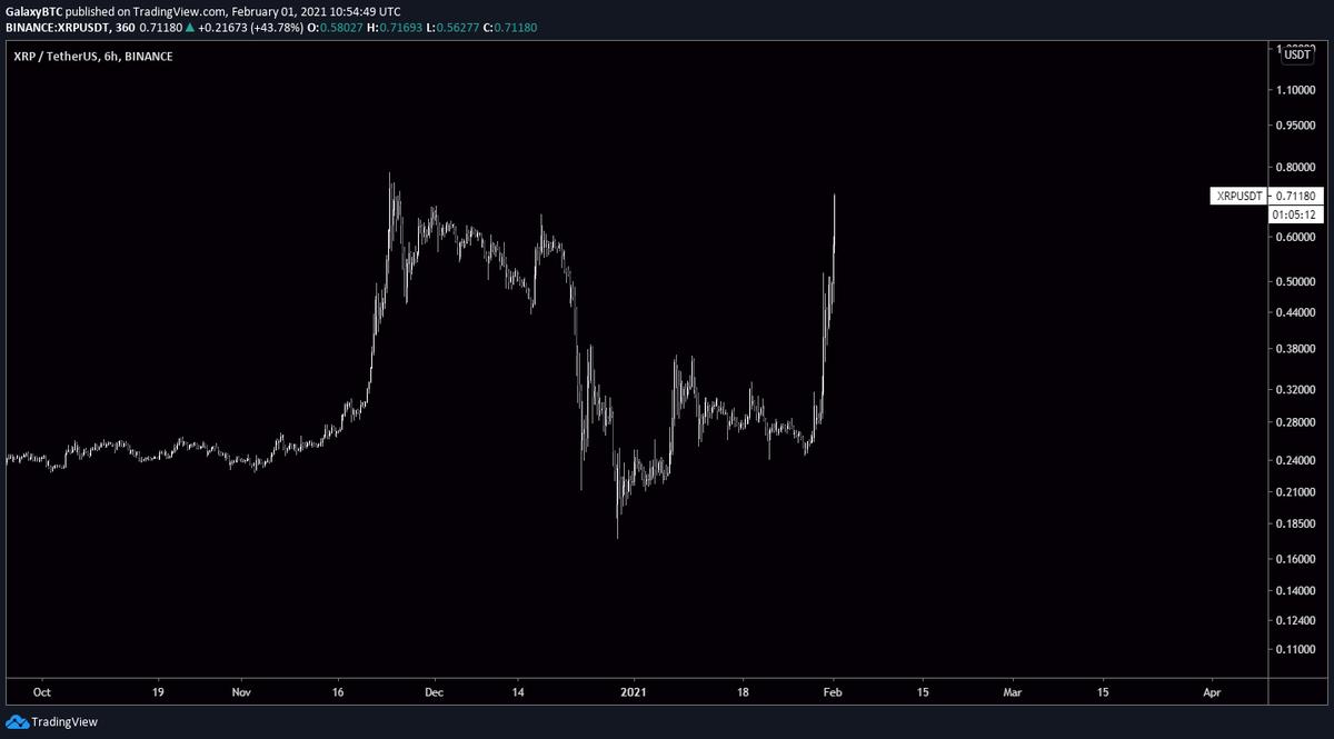 XRPUSD auf TradingView