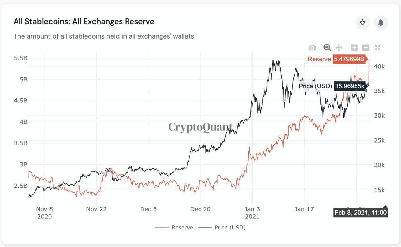 Stablecoins auf Kryptobörsen - CryptoQuant