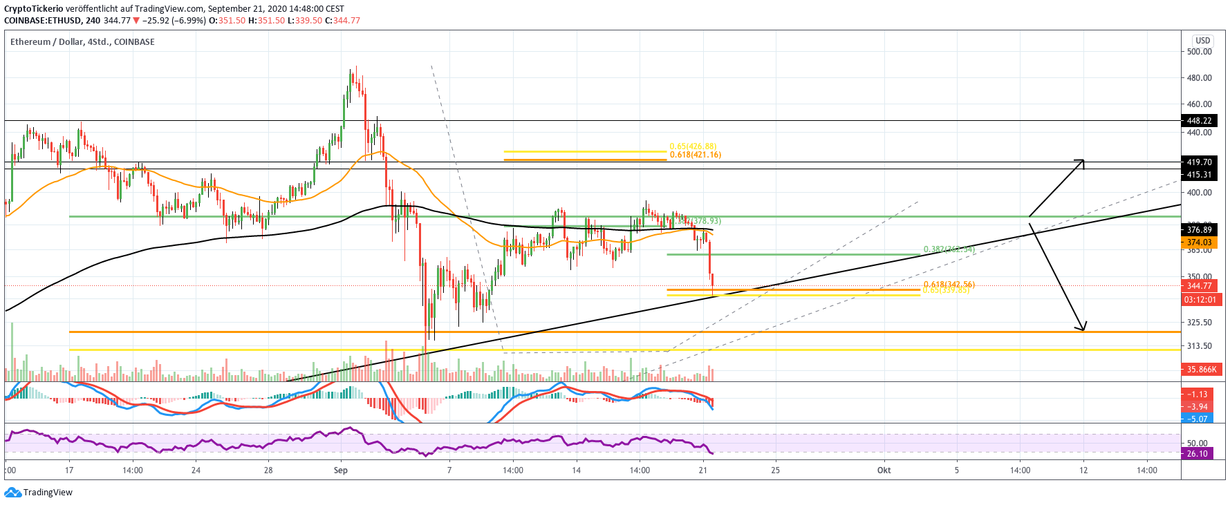 ETH/USD 4H price chart analysis