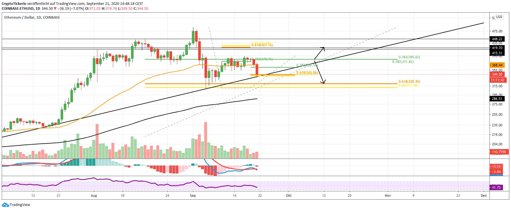 ETH/USD daily price chart analysis
