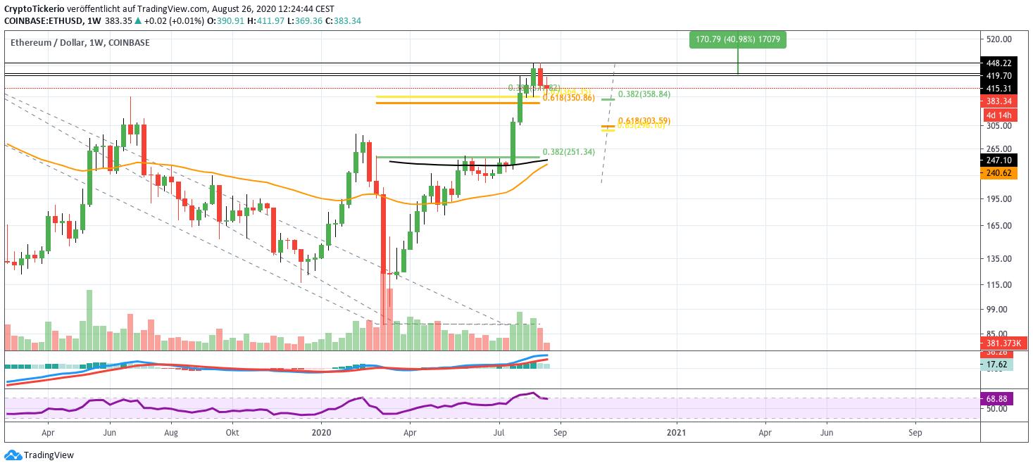 ETH/USD Weekly – Tradingview