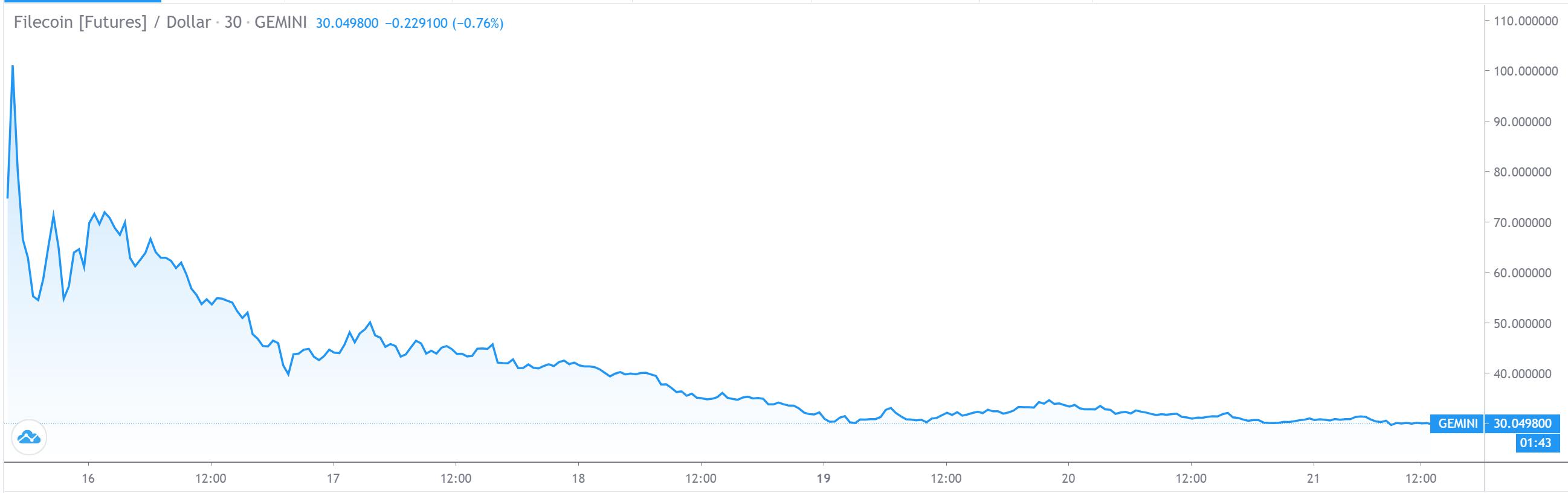 FIL/USD price chart on tradingview