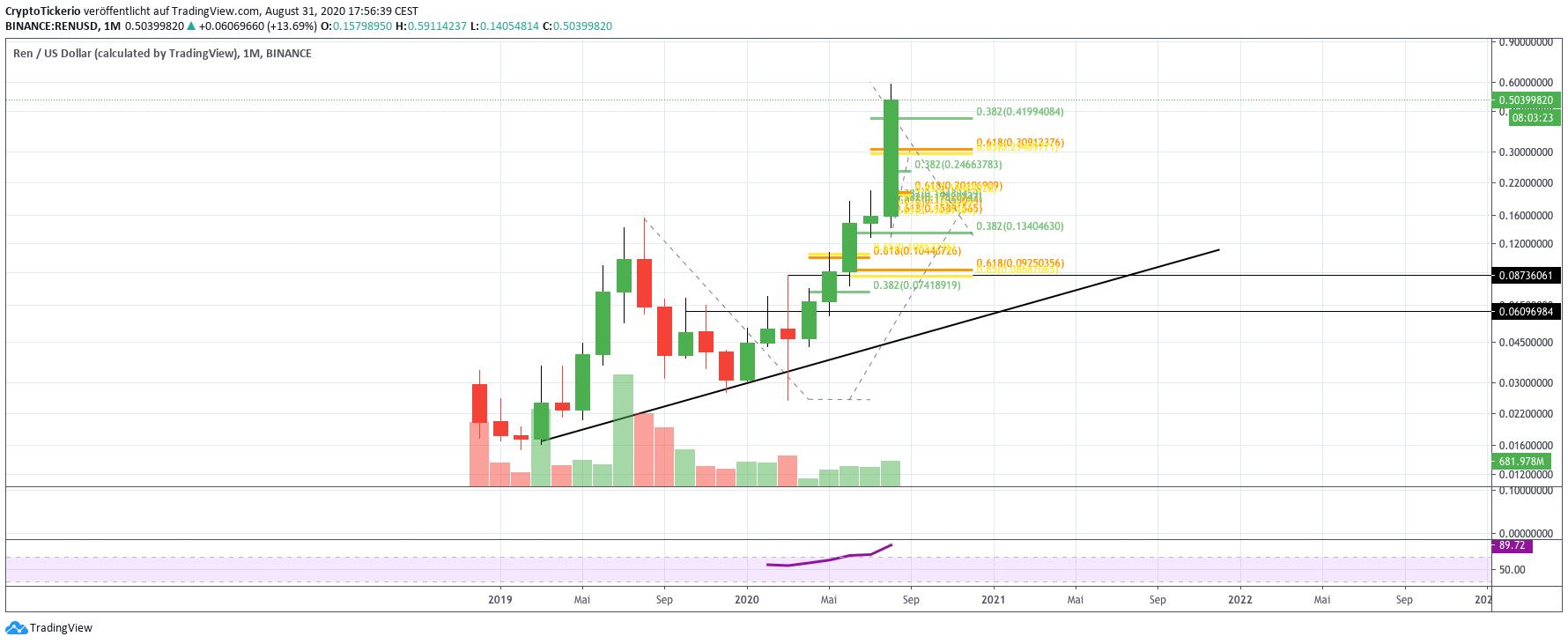 REN/USD Monthly  – Tradingview