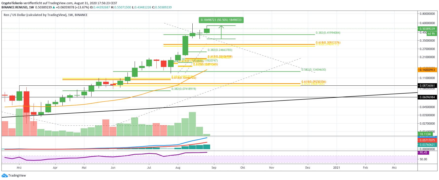 REN/USD Weekly  – Tradingview