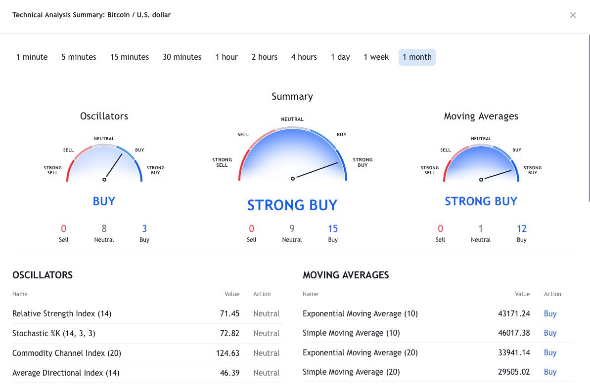 Neues Bitcoin Allzeithoch oder kommt jetzt der BTC Crash? – Stimmungsbarometer