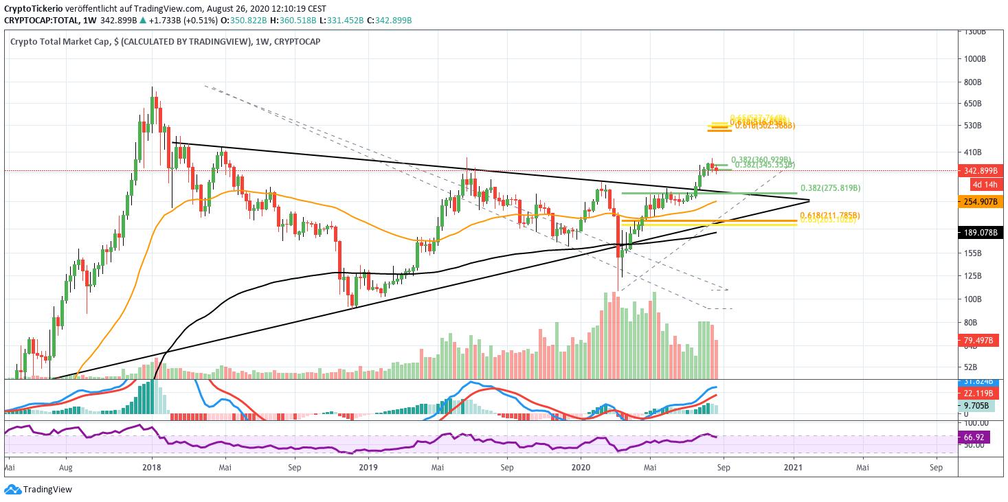 Crypto Market/USD Weekly – Tradingview