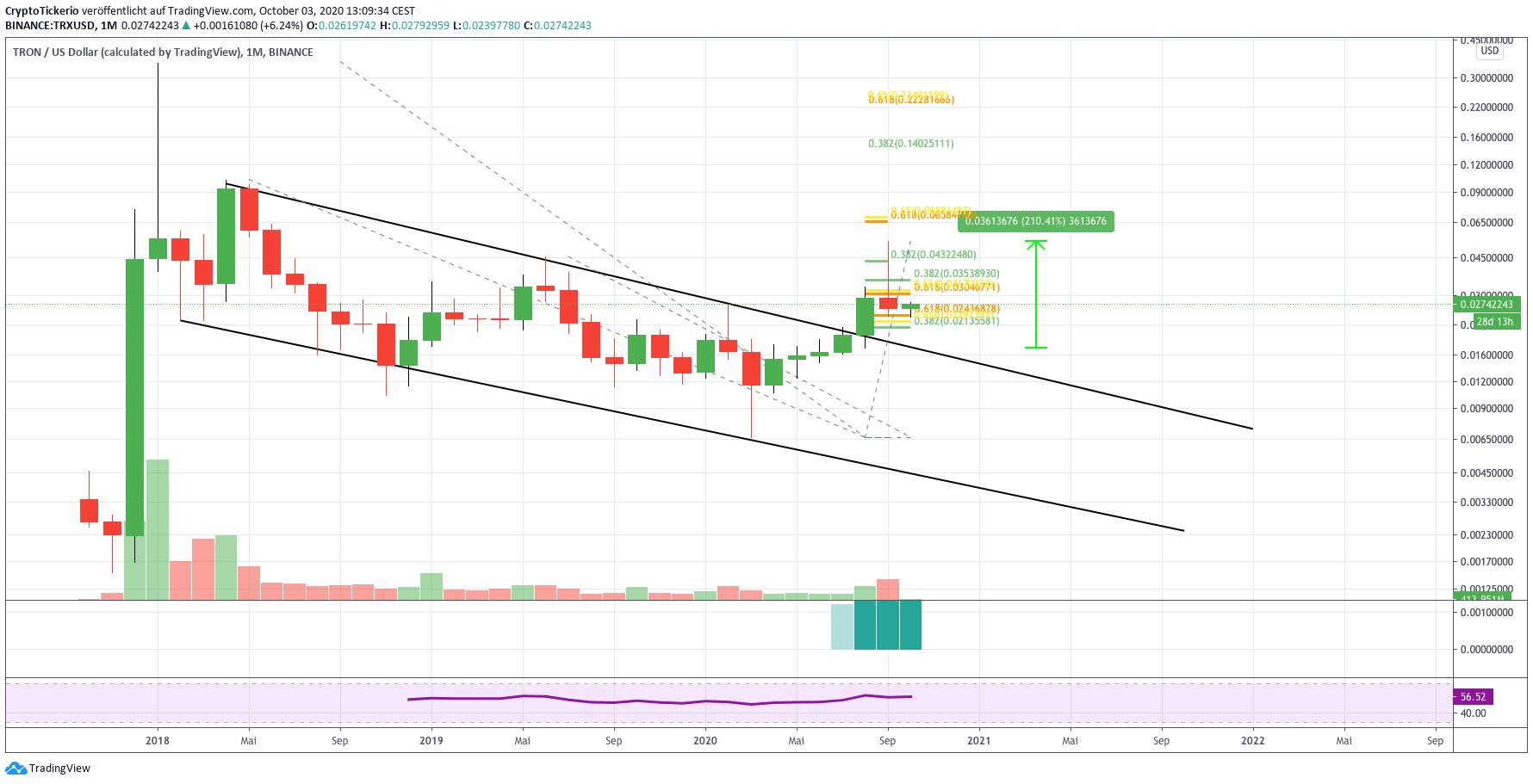 TRX/USD monthly price analysis