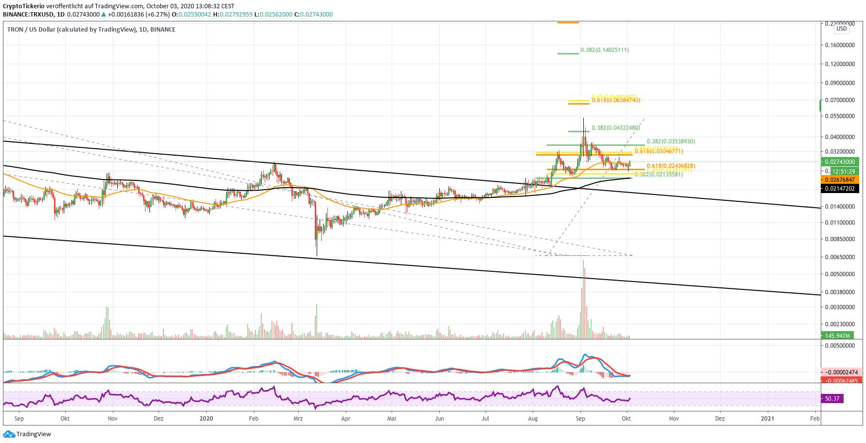 TRX/USD daily price chart analysis
