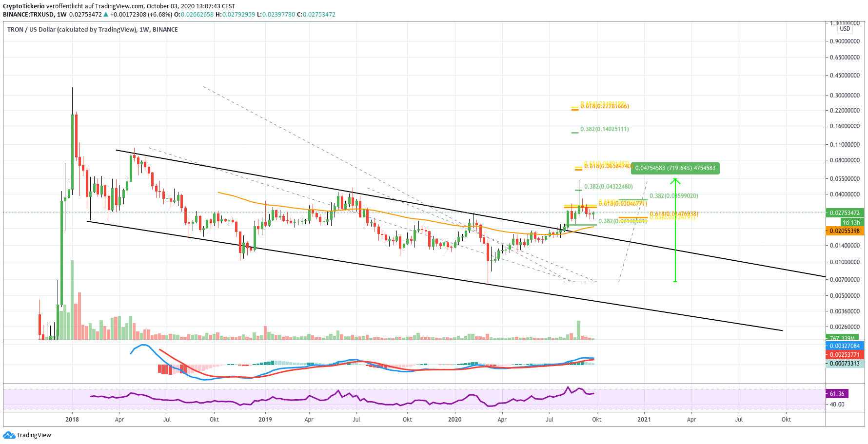 TRX/USD weekly price chart analysis