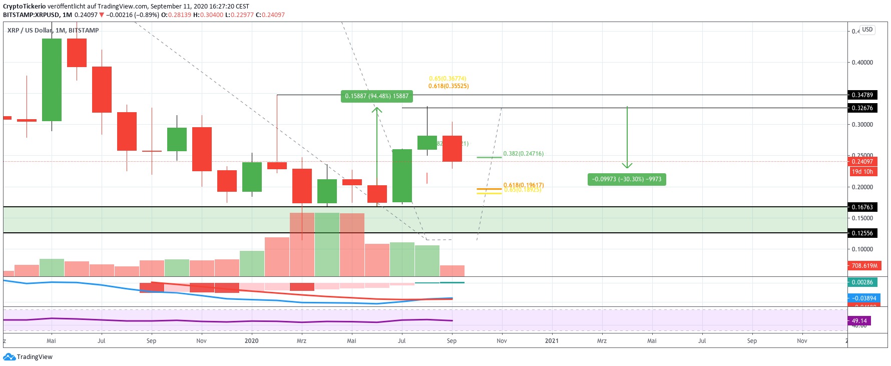 XRP/USD Monthly price chart