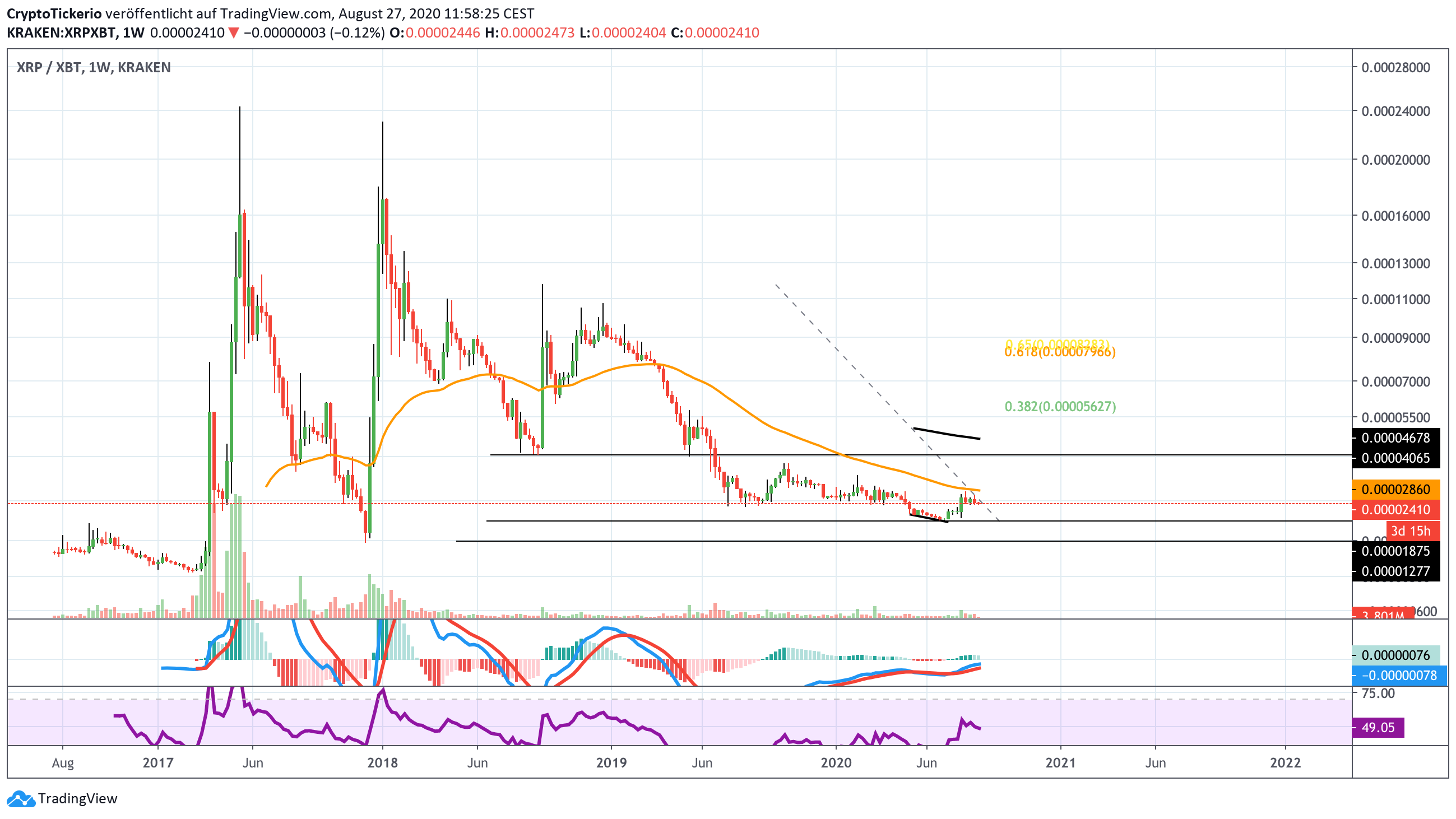 XRP/XBT Weekly – Tradingview