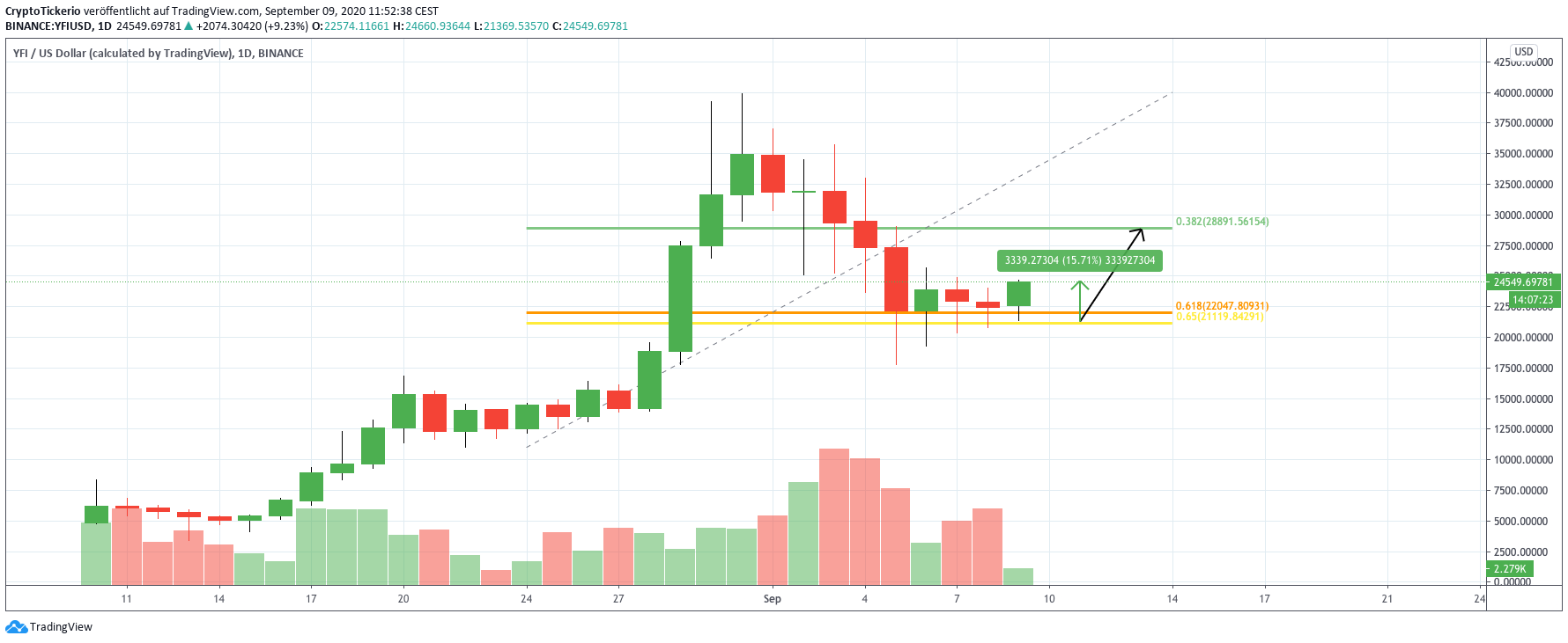 YFI/USD Daily price chart