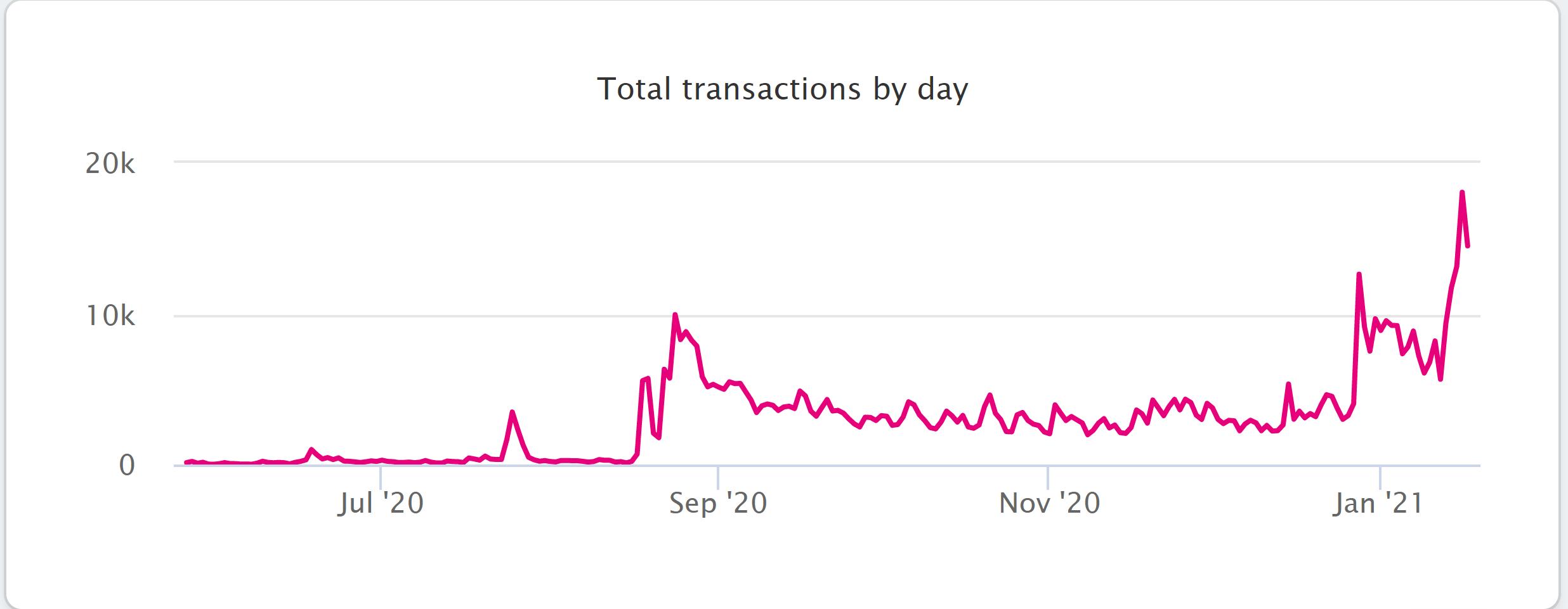 Polkadot tägliche Transaktionen