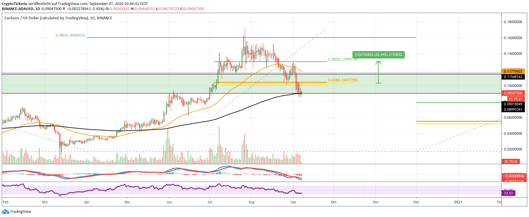 ADA/USD Daily – Tradingview