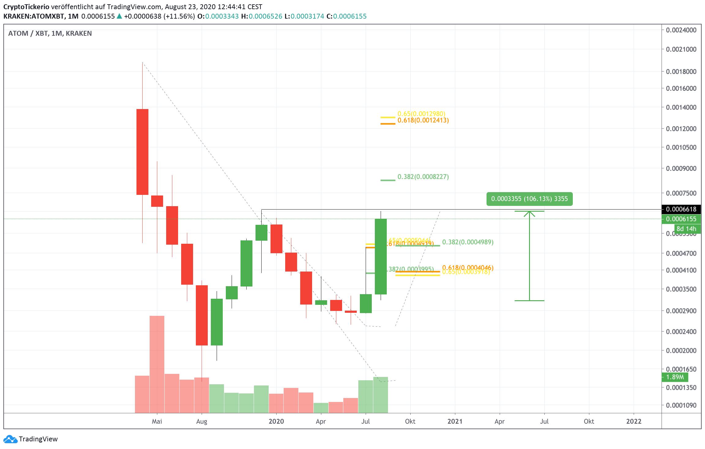 ATOM/BTC Monthly Chart – Tradingview